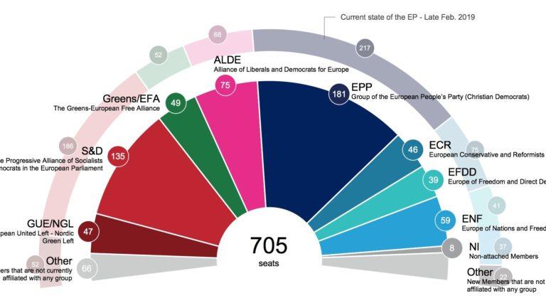 Sondaj Parlamentul European. Câte locuri obţine fiecare partid din România la alegerile din 26 mai